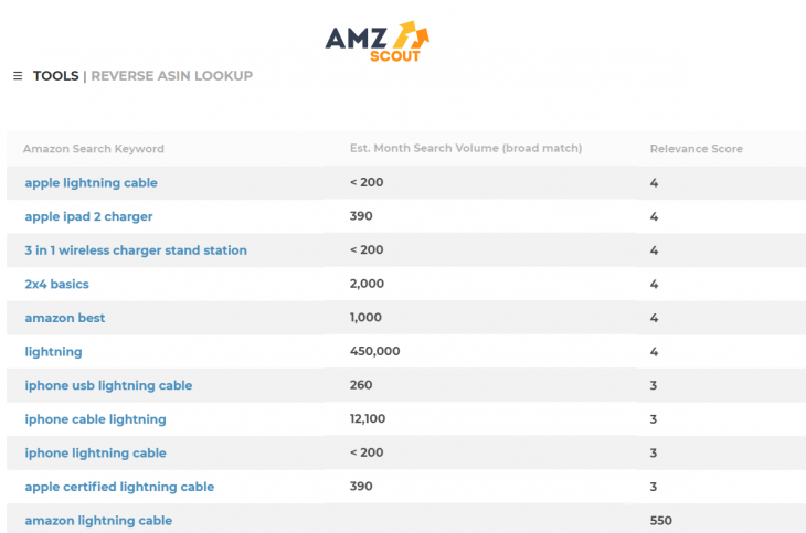 Table showing amazon search keywords and associated monthly search volumes.