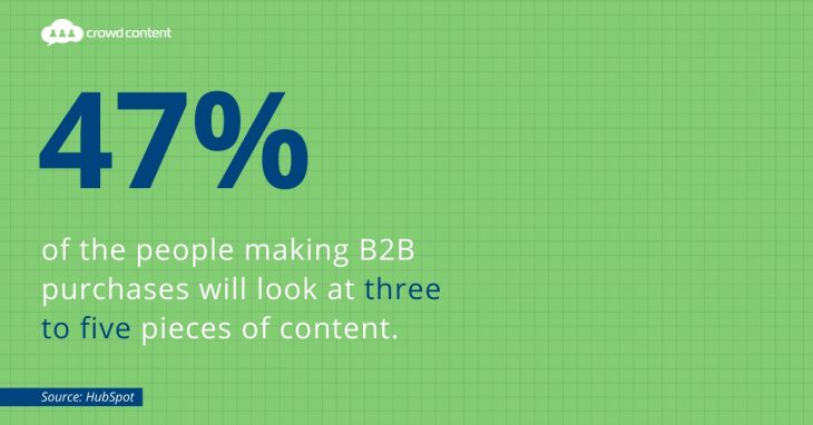 How Content Marketing Affects B2B Sales
