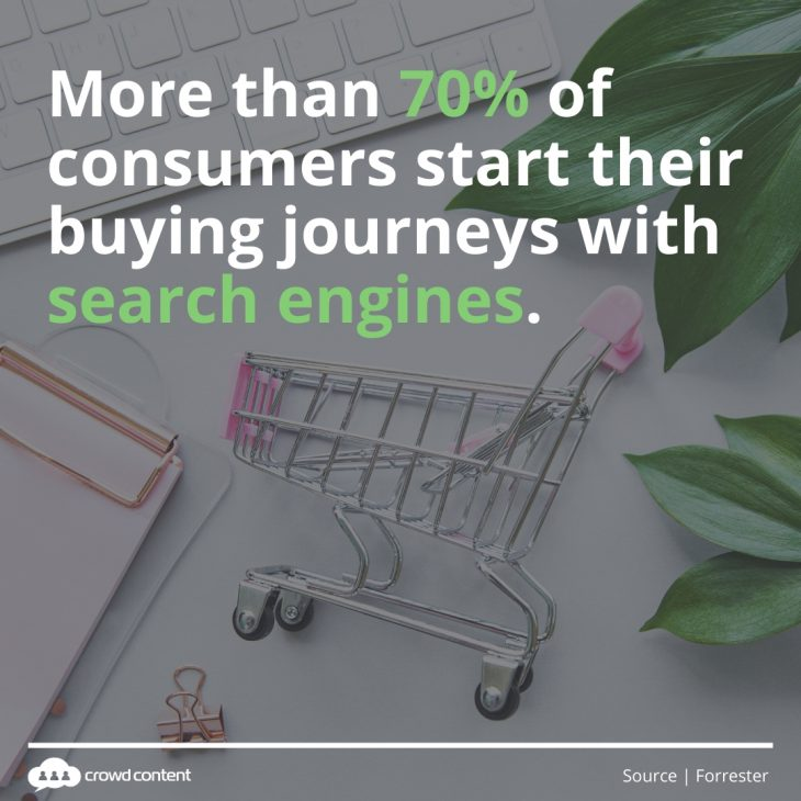Content for the Buyer Journey Stat