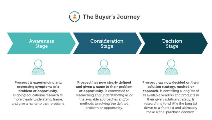Graphic showing various stages of a buyer's journey