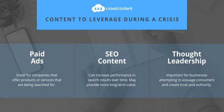Content to Leverage During a Crisis
