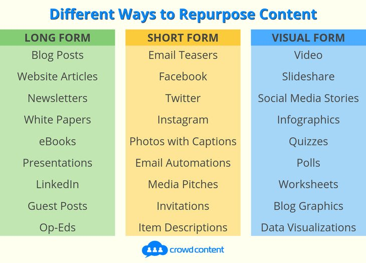 A table listing long, short and visual forms for repurposing content