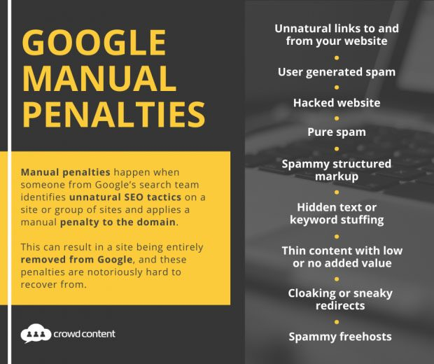 A graphic listing all of the Google Manual Penalties
