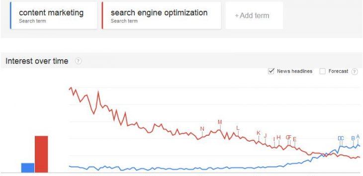 Google trends seo content tool