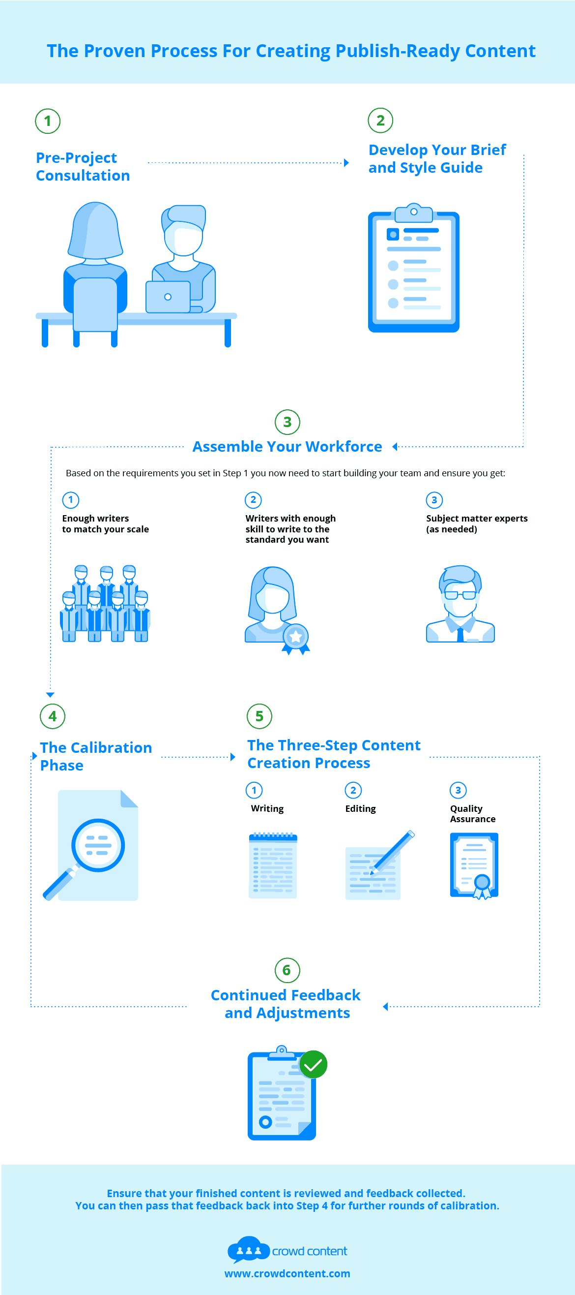 Infograph showing the process Crowd Content uses to create high-quality publish-ready content