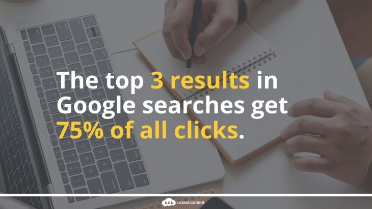 The top 3 results in Google searches get 75% of all clicks, so it's critical that your content ranks there.