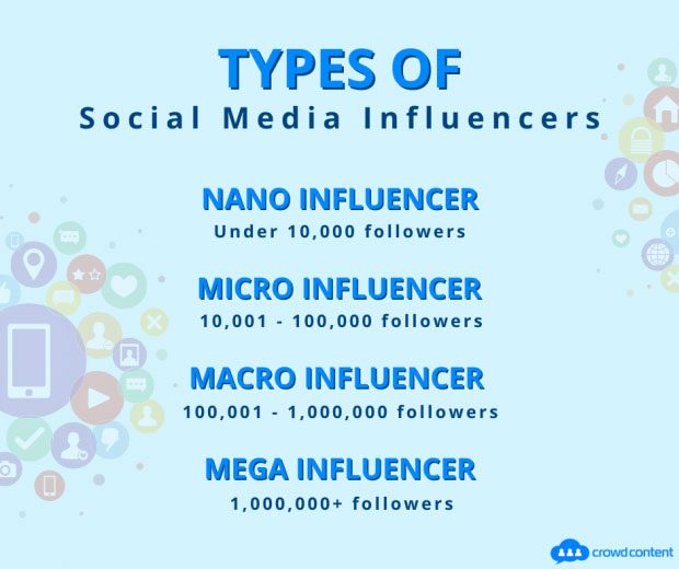 Image showing types of social mMedia influencers