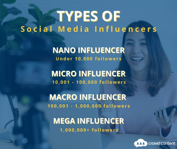 Different types of social media influencers with image of influencer making a video on a camera in the background