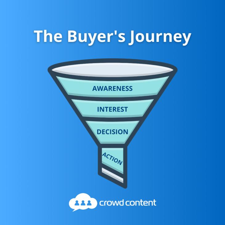 Understanding the buyer's journey