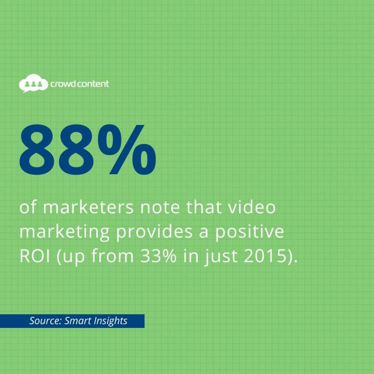 Video Marketing ROI Stat