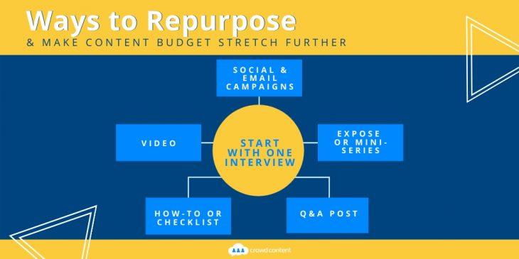 Ways to Repurpose Content