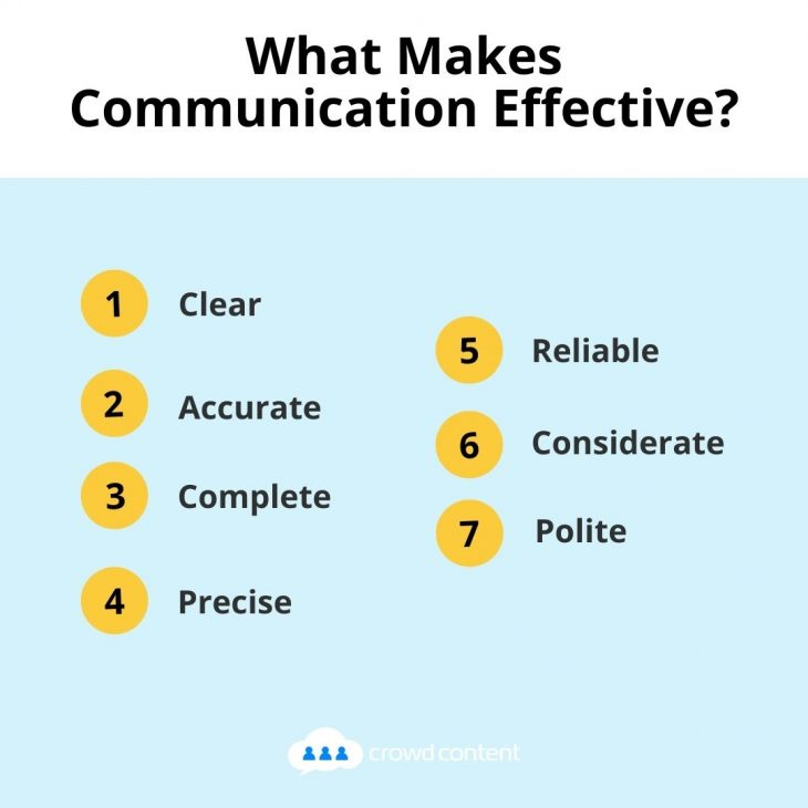 What makes communication effective?