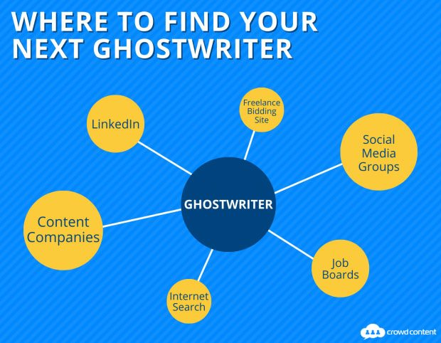 A diagram listing where you can find ghostwriters