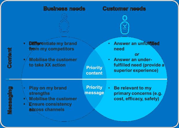 business-needs-vs_-customer-needs