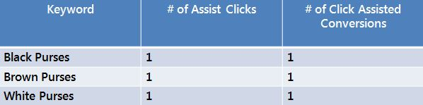 Assisted Click Chart